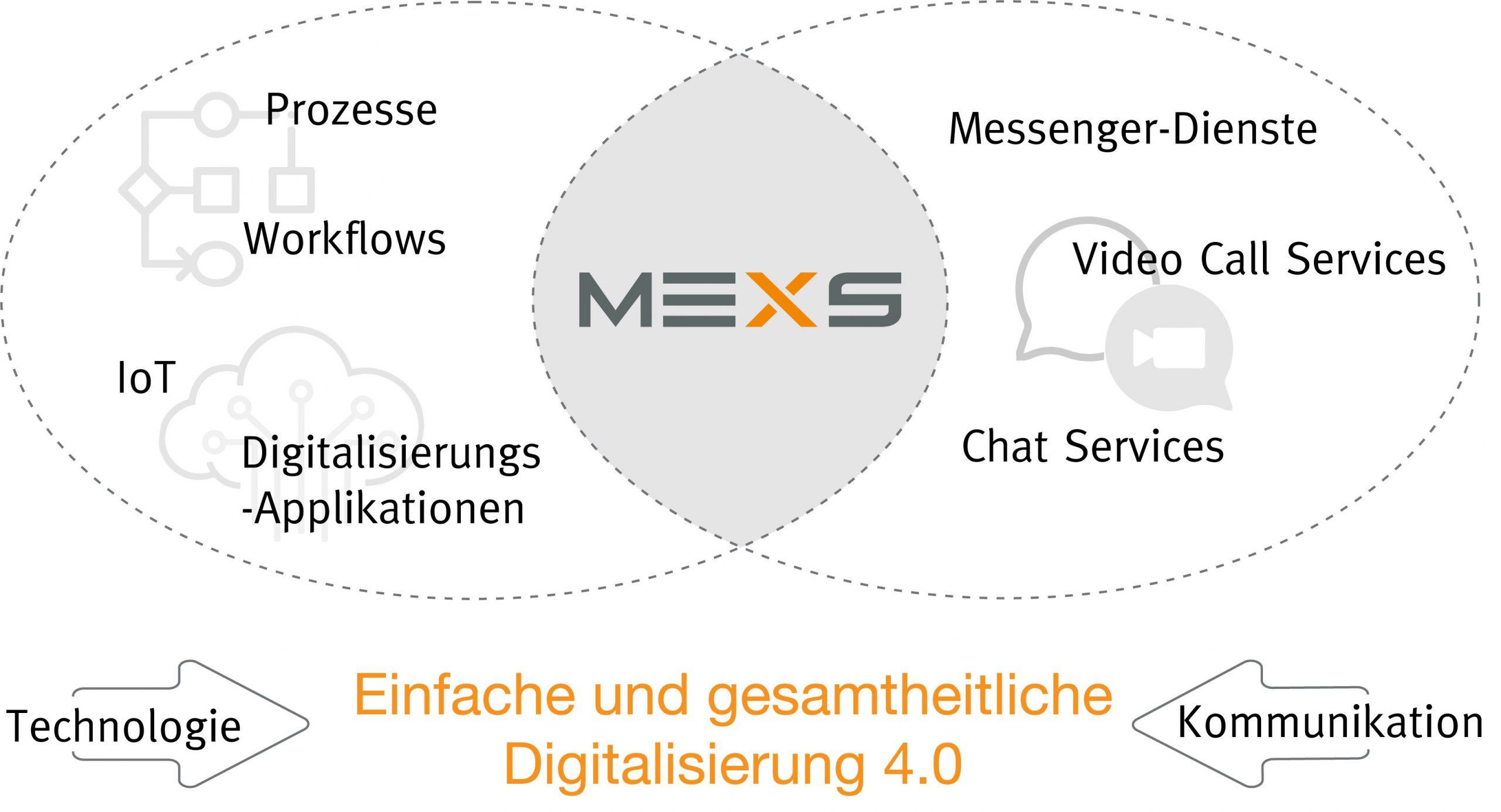 Mexs kombiniert digitale Prozesse mit einem sicheren Business Messenger für Unternehmen