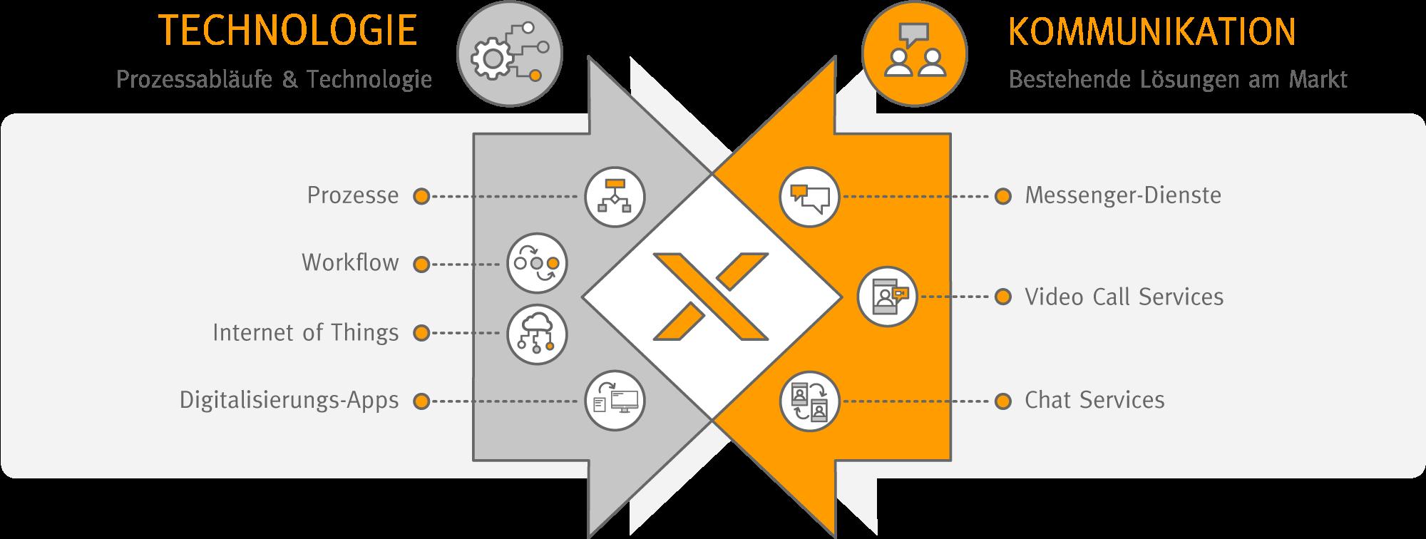 Integration von digitalen Prozessen und Messenger-Diensten für Unternehmen